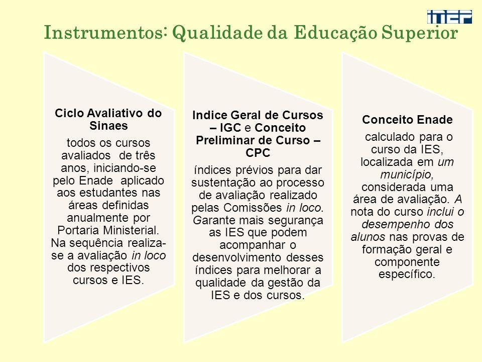 Instrumentos: Qualidade da Educação Superior Ciclo Avaliativo do Sinaes todos os cursos avaliados de três anos, iniciando-se pelo Enade aplicado aos e