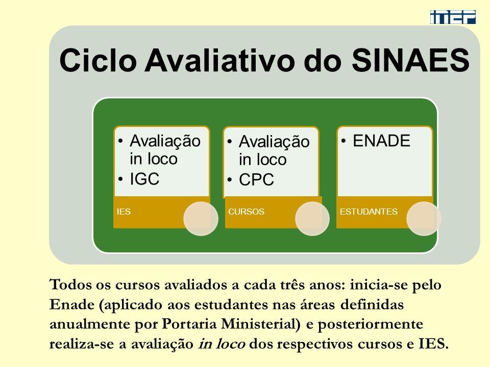 Ciclo Avaliativo do SINAES Avaliação in loco IGC IES Avaliação in loco CPC CURSOS ENADE ESTUDANTES Todos os cursos avaliados a cada três anos: inicia-
