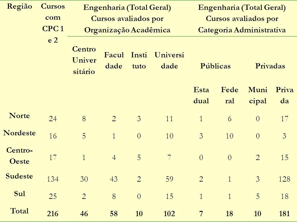 Região Cursos com CPC 1 e 2 Engenharia (Total Geral) Cursos avaliados por Organização Acadêmica Engenharia (Total Geral) Cursos avaliados por Categori