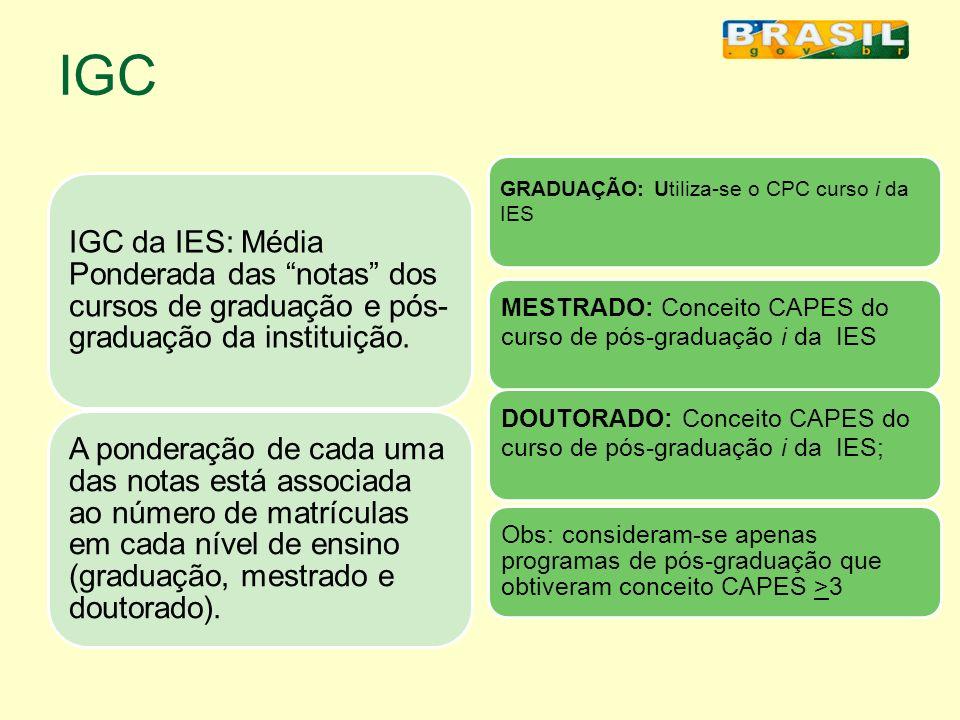 IGC IGC da IES: Média Ponderada das notas dos cursos de graduação e pós- graduação da instituição. A ponderação de cada uma das notas está associada a