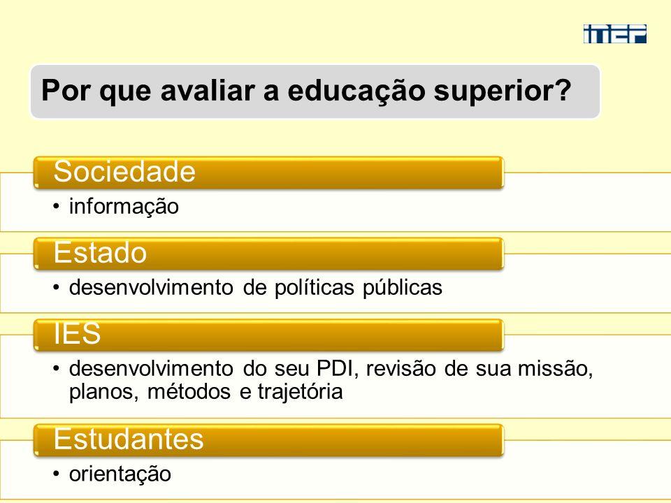 Fonte: Resultados dos Indicadores de Qualidade da Educação Superior 2009 MEC/INEP/DIRED