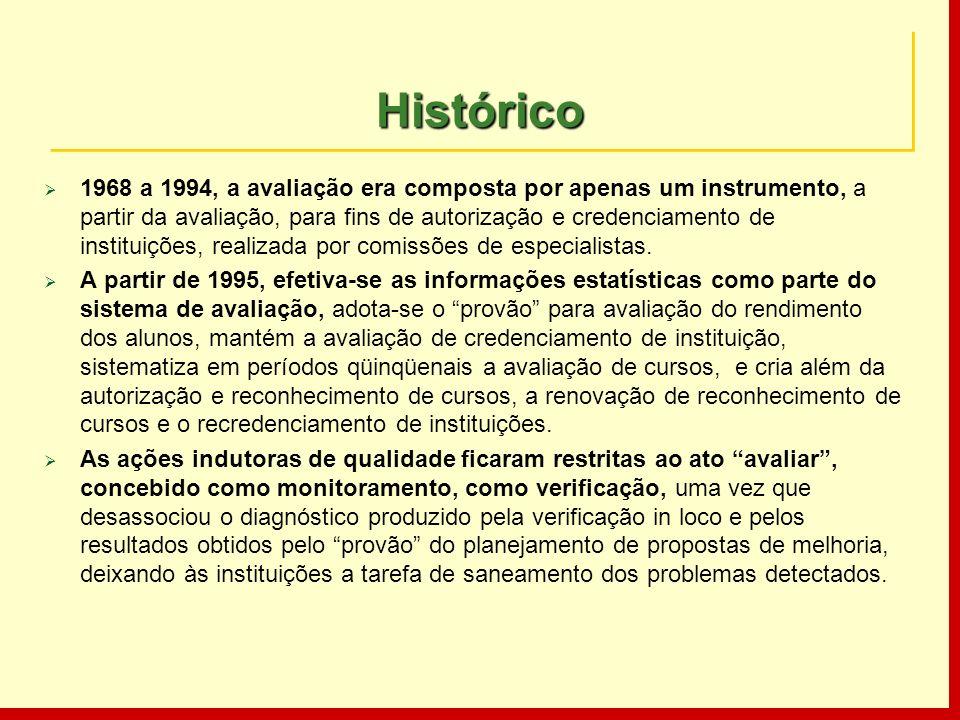HistóricoHistórico 1968 a 1994, a avaliação era composta por apenas um instrumento, a partir da avaliação, para fins de autorização e credenciamento d