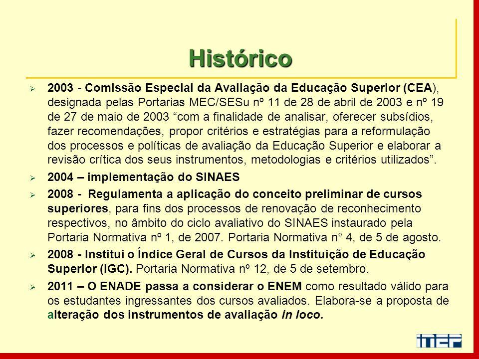 HistóricoHistórico 2003 - Comissão Especial da Avaliação da Educação Superior (CEA), designada pelas Portarias MEC/SESu nº 11 de 28 de abril de 2003 e