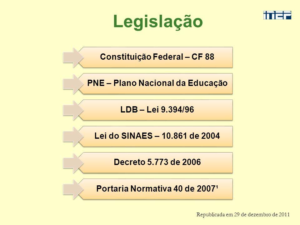 Constituição Federal – CF 88 PNE – Plano Nacional da Educação LDB – Lei 9.394/96 Lei do SINAES – 10.861 de 2004 Decreto 5.773 de 2006 Portaria Normati