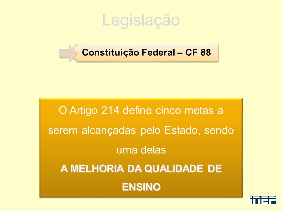 Constituição Federal – CF 88 Legislação O Artigo 214 define cinco metas a serem alcançadas pelo Estado, sendo uma delas A MELHORIA DA QUALIDADE DE ENS