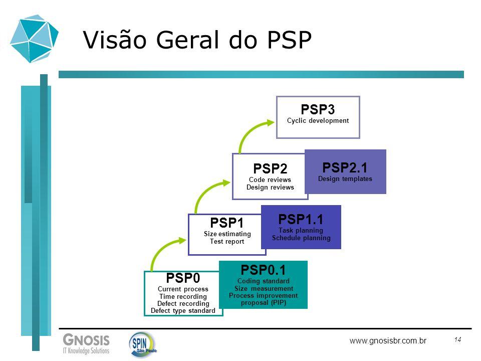 14 www.gnosisbr.com.br Visão Geral do PSP PSP0 Current process Time recording Defect recording Defect type standard PSP1 Size estimating Test report P