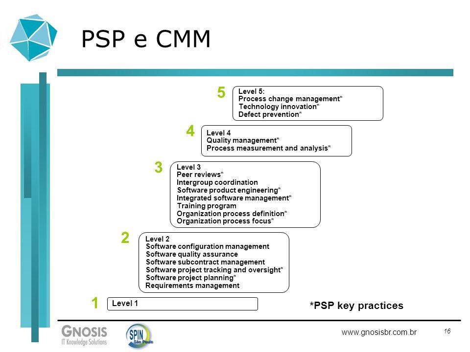 16 www.gnosisbr.com.br PSP e CMM Level 2 Software configuration management Software quality assurance Software subcontract management Software project