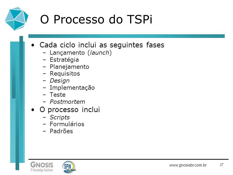 27 www.gnosisbr.com.br O Processo do TSPi Cada ciclo inclui as seguintes fases –Lançamento (launch) –Estratégia –Planejamento –Requisitos –Design –Imp