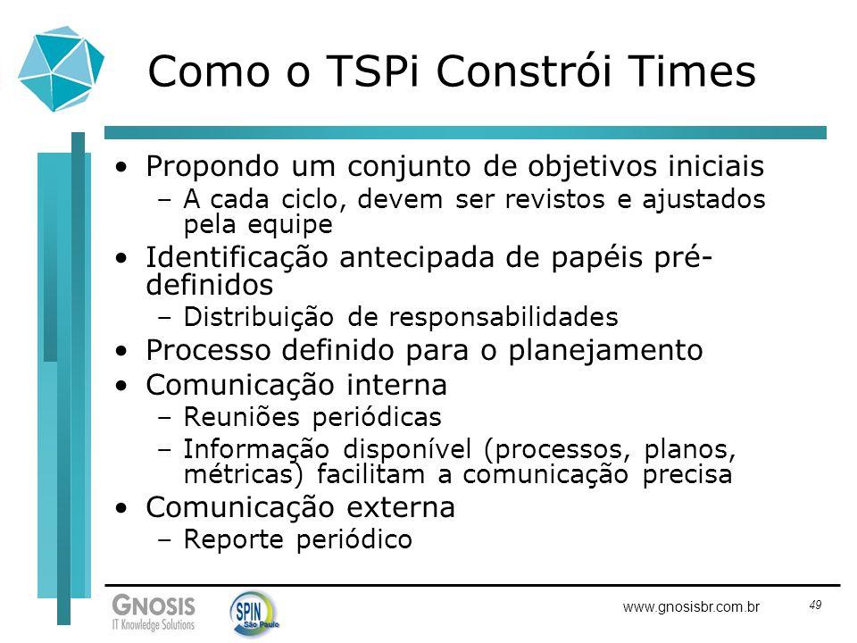 49 www.gnosisbr.com.br Como o TSPi Constrói Times Propondo um conjunto de objetivos iniciais –A cada ciclo, devem ser revistos e ajustados pela equipe