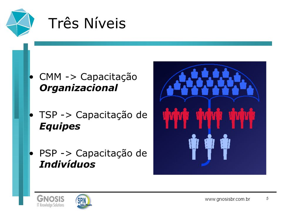 5 www.gnosisbr.com.br Três Níveis CMM -> Capacitação Organizacional TSP -> Capacitação de Equipes PSP -> Capacitação de Indivíduos