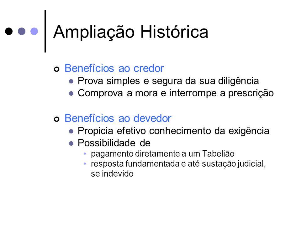 Ampliação Histórica Benefícios ao credor Prova simples e segura da sua diligência Comprova a mora e interrompe a prescrição Benefícios ao devedor Prop
