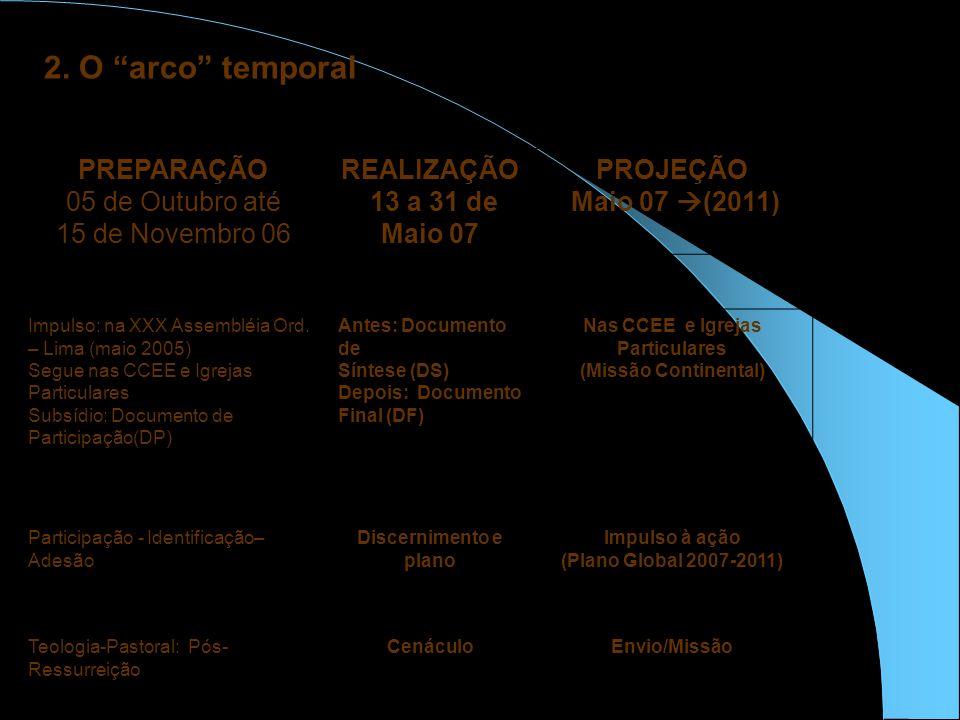 2. O arco temporal PREPARAÇÃO 05 de Outubro até 15 de Novembro 06 REALIZAÇÃO 13 a 31 de Maio 07 PROJEÇÃO Maio 07 (2011) Impulso: na XXX Assembléia Ord