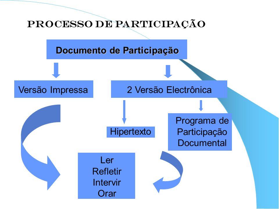 PROCESSO DE PARTICIPAÇÃO Documento de Participação Versão Impressa2 Versão Electrônica Hipertexto Programa de Participação Documental Ler Refletir Int