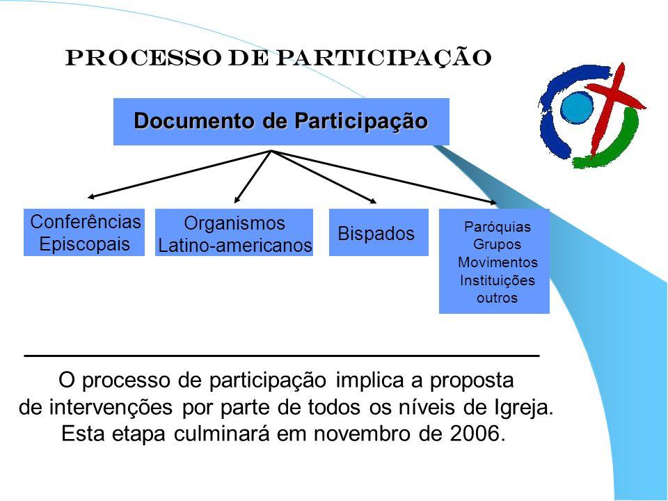 PROCESSO DE PARTICIPAÇÃO Documento de Participação Conferências Episcopais Organismos Latino-americanos Bispados Paróquias Grupos Movimentos Instituiç