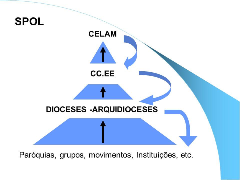 CELAM CC.EE DIOCESES -ARQUIDIOCESES Paróquias, grupos, movimentos, Instituições, etc. SPOL