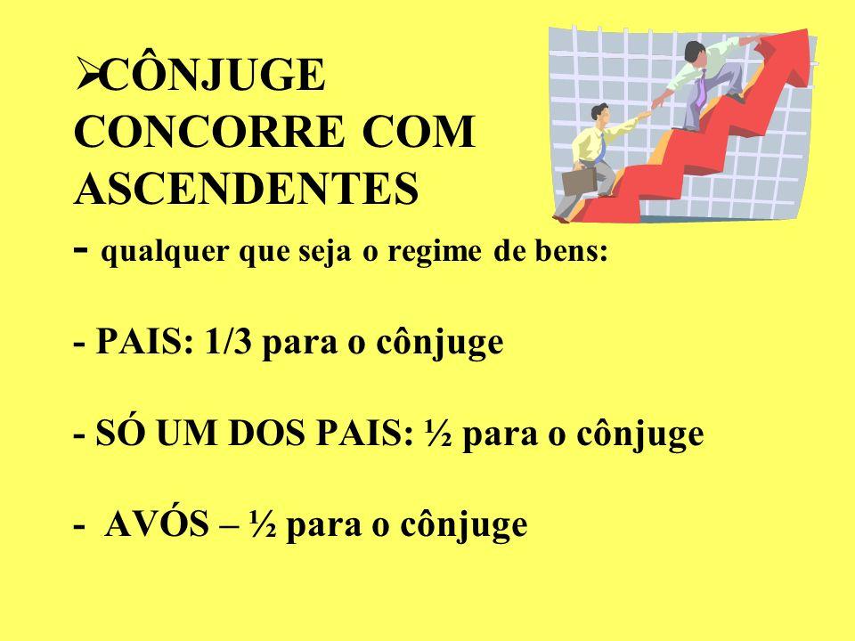 QUINHÃO DO CÔNJUGE EM CONCORRÊNCIA COM DESCENDENTES ART. 1.832: EM CONCORRÊNCIA COM OS DESCENDENTES, CABERÁ AO CÔNJUGE: QUINHÃO IGUAL AO DOS QUE SUCED