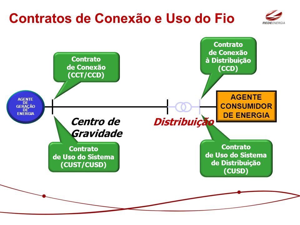 Contrato de Uso do Sistema (CUST/CUSD) Contratos de Conexão e Uso do Fio Contrato de Uso do Sistema de Distribuição (CUSD) Contrato de Conexão (CCT/CC