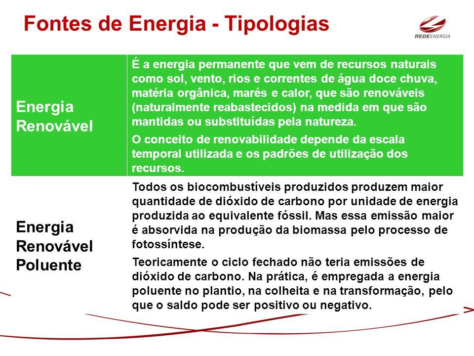 Energia Renovável É a energia permanente que vem de recursos naturais como sol, vento, rios e correntes de água doce chuva, matéria orgânica, marés e