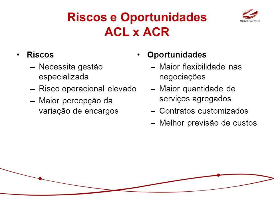 Riscos e Oportunidades ACL x ACR Riscos –Necessita gestão especializada –Risco operacional elevado –Maior percepção da variação de encargos Oportunida