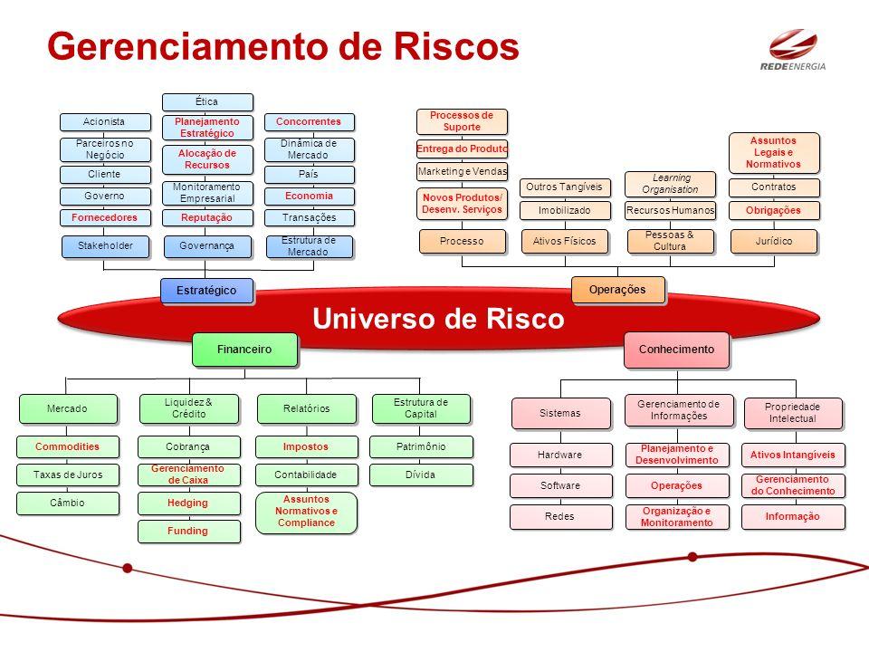 Gerenciamento de Riscos Universo de Risco Estratégico Stakeholder Estrutura de Mercado Governança Fornecedores Governo Cliente Parceiros no Negócio Ac