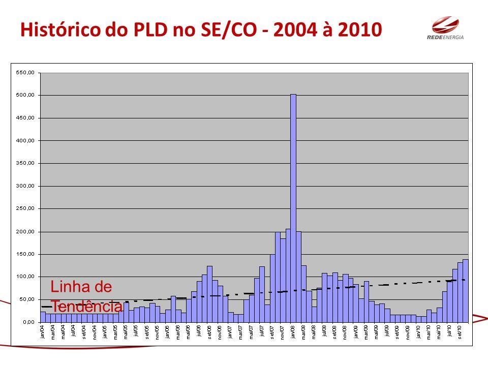 Histórico do PLD no SE/CO - 2004 à 2010 Linha de Tendência