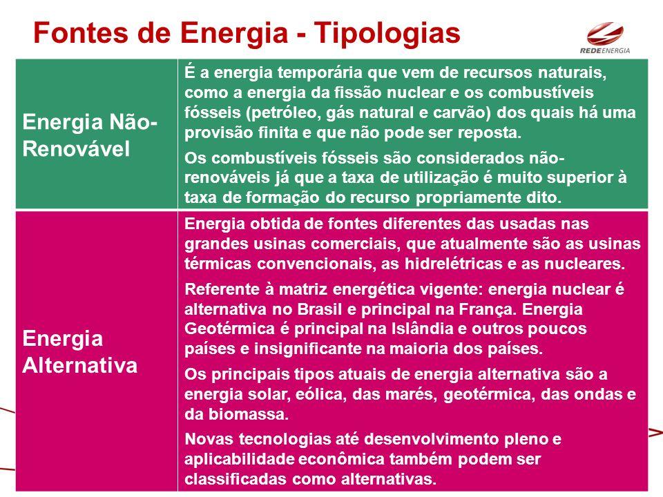 Energia Não- Renovável É a energia temporária que vem de recursos naturais, como a energia da fissão nuclear e os combustíveis fósseis (petróleo, gás