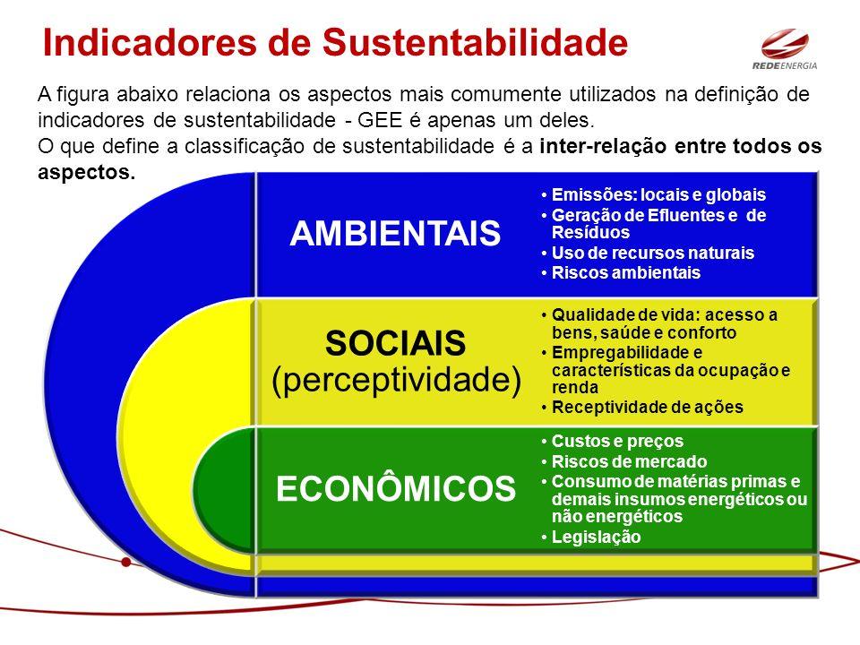 AMBIENTAIS SOCIAIS (perceptividade) ECONÔMICOS Emissões: locais e globais Geração de Efluentes e de Resíduos Uso de recursos naturais Riscos ambientai
