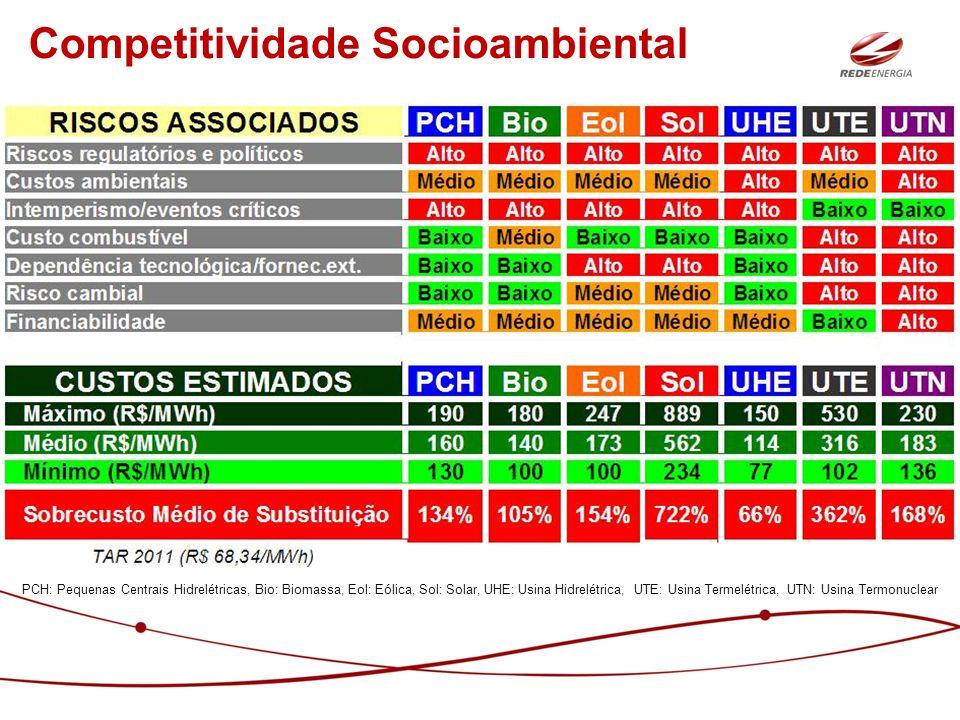 FATURA ACL = TUSD Fio + Encargo + Energia Elétrica concessionária local gerador / comercializador Composição da Fatura no ACL 1)CUSD – CONTRATO DE USO DO SISTEMA DE DISTRIBUIÇÃO Ponta = R$/kW 1.1) TUSD Fio Fora-Ponta = R$/kW 1.2) TUSD Encargo = R$/MWh 2)CCD – CONTRATO DE CONEXÃO AO SISTEMA DE DISTRIBUIÇÃO 3) CCVE / CCEI – CONTRATO DE COMPRA E VENDA DE ENERGIA ELÉTRICA / CONTRATO DE COMPRA DE ENERGIA INCENTIVADA