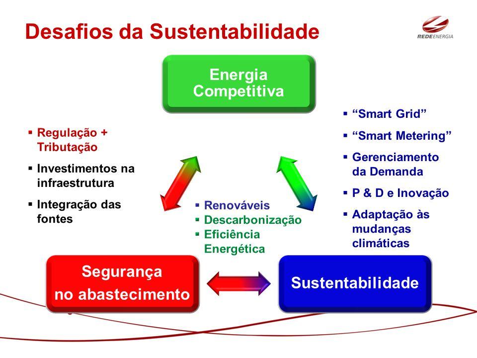 Energia Competitiva Sustentabilidade Segurança no abastecimento Desafios da Sustentabilidade
