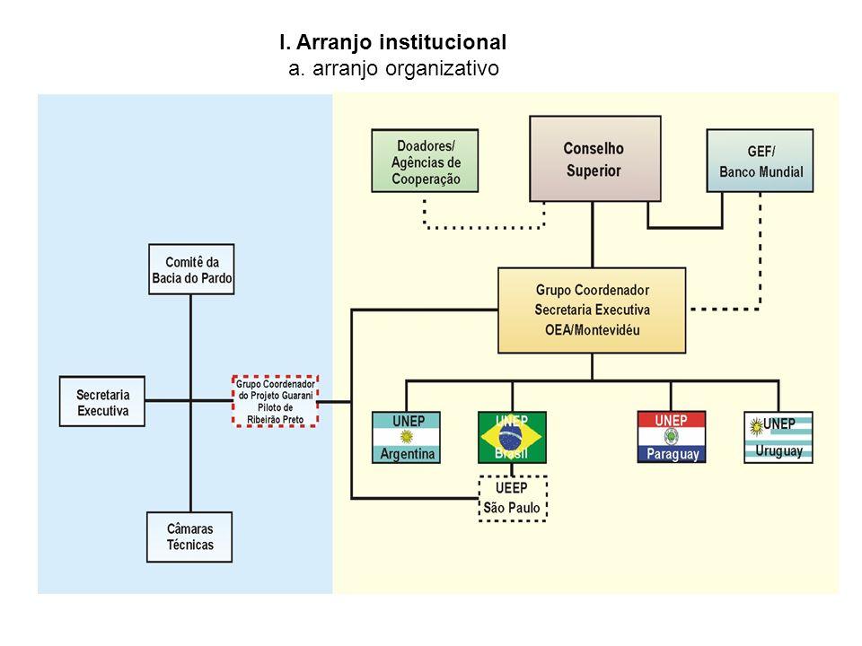 I. Arranjo institucional a. arranjo organizativo I. Arranjo institucional a. arranjo organizativo