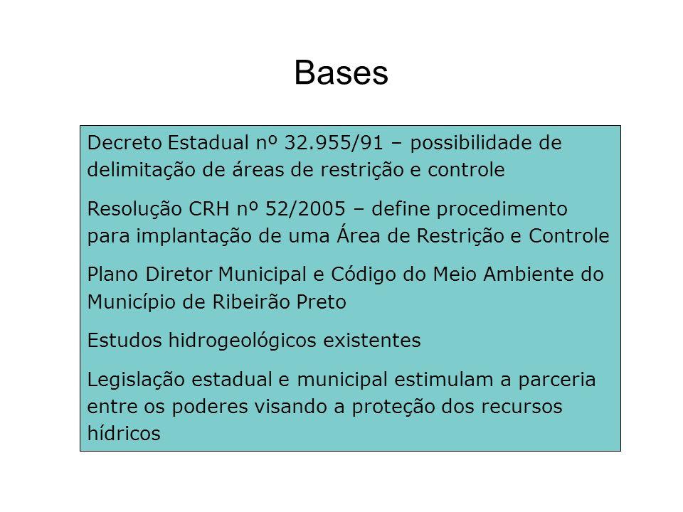 Bases Decreto Estadual nº 32.955/91 – possibilidade de delimitação de áreas de restrição e controle Resolução CRH nº 52/2005 – define procedimento par