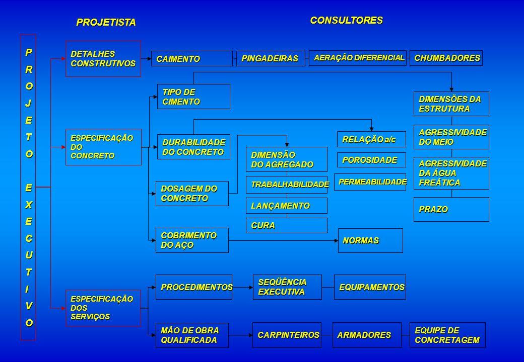 PROJETOEXECUTIVO ESPECIFICAÇÃODOCONCRETO ESPECIFICAÇÃODOSSERVIÇOS PROJETISTA CONSULTORES TIPO DE CIMENTO DURABILIDADE DO CONCRETO DOSAGEM DO CONCRETO