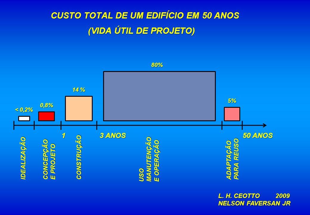 CUSTO TOTAL DE UM EDIFÍCIO EM 50 ANOS (VIDA ÚTIL DE PROJETO) CUSTO TOTAL DE UM EDIFÍCIO EM 50 ANOS (VIDA ÚTIL DE PROJETO) < 0,2% 0,8% 0,8% 14 % 80% 5%