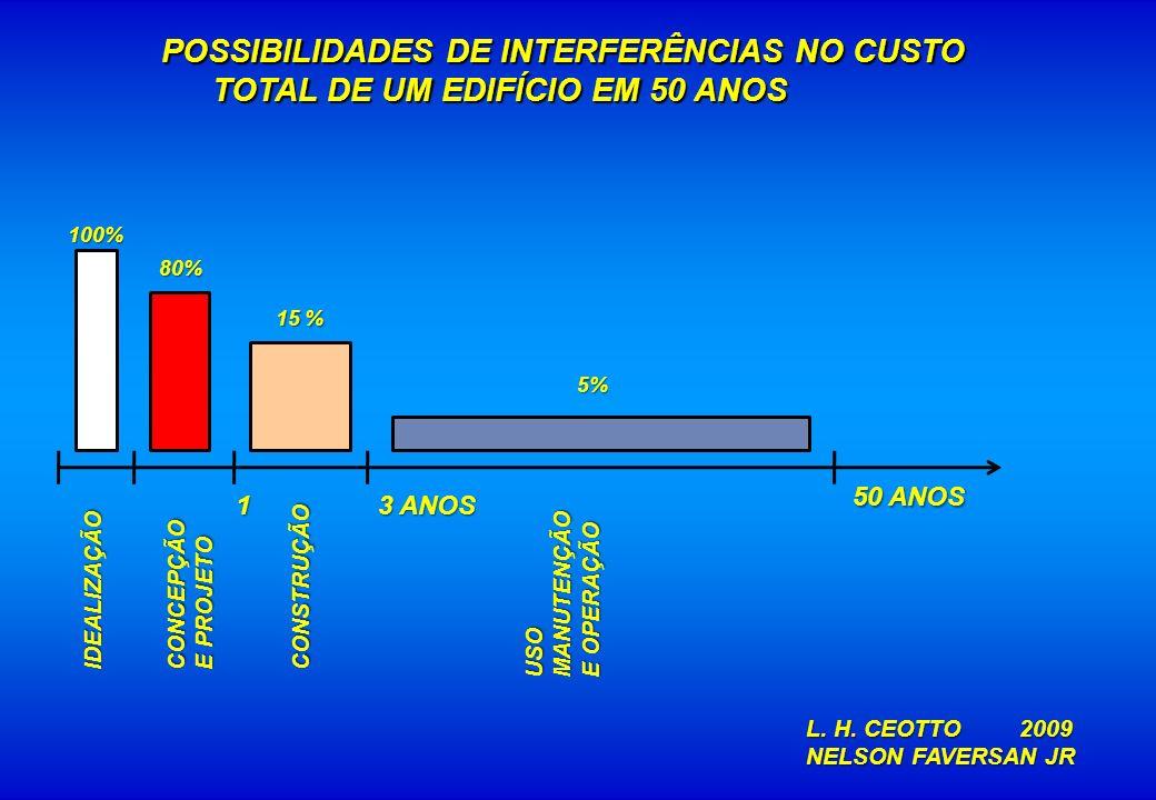 POSSIBILIDADES DE INTERFERÊNCIAS NO CUSTO TOTAL DE UM EDIFÍCIO EM 50 ANOS POSSIBILIDADES DE INTERFERÊNCIAS NO CUSTO TOTAL DE UM EDIFÍCIO EM 50 ANOS 10