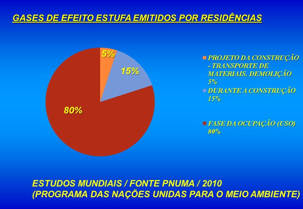 GASES DE EFEITO ESTUFA EMITIDOS POR RESIDÊNCIAS ESTUDOS MUNDIAIS / FONTE PNUMA / 2010 (PROGRAMA DAS NAÇÕES UNIDAS PARA O MEIO AMBIENTE)