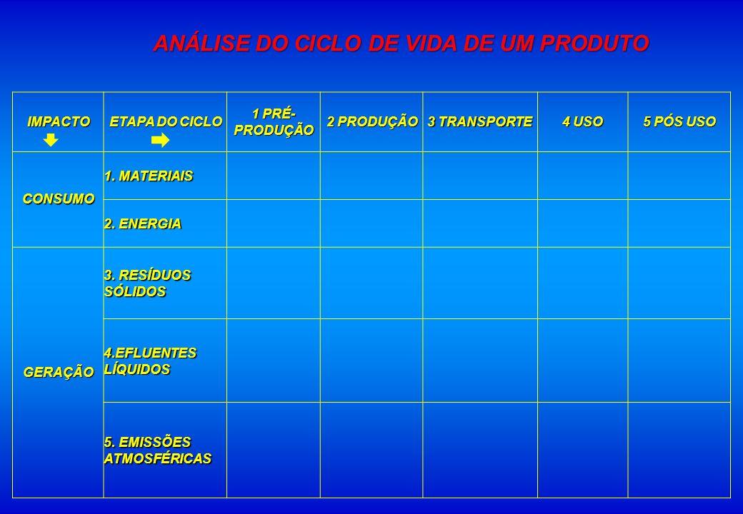 IMPACTO ETAPA DO CICLO 1 PRÉ- PRODUÇÃO 2 PRODUÇÃO 3 TRANSPORTE 4 USO 5 PÓS USO CONSUMO 1. MATERIAIS 2. ENERGIA GERAÇÃO 3. RESÍDUOS SÓLIDOS 4.EFLUENTES