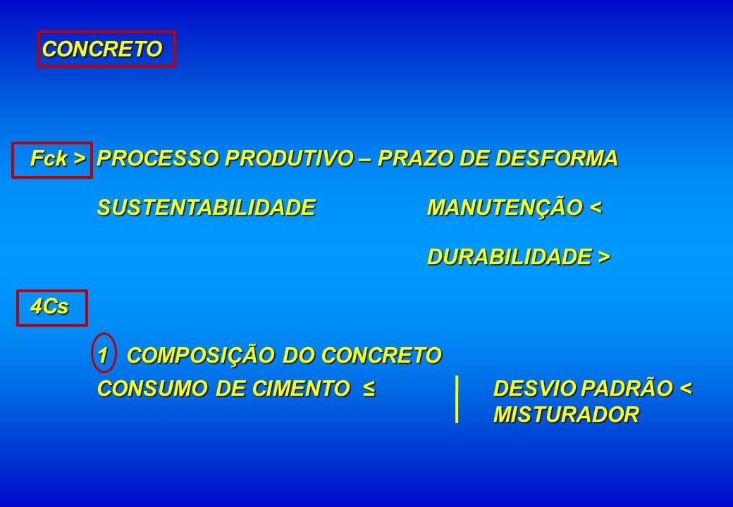 Fck > PROCESSO PRODUTIVO – PRAZO DE DESFORMA SUSTENTABILIDADE MANUTENÇÃO < DURABILIDADE > 4Cs 1 COMPOSIÇÃO DO CONCRETO CONSUMO DE CIMENTO DESVIO PADRÃ