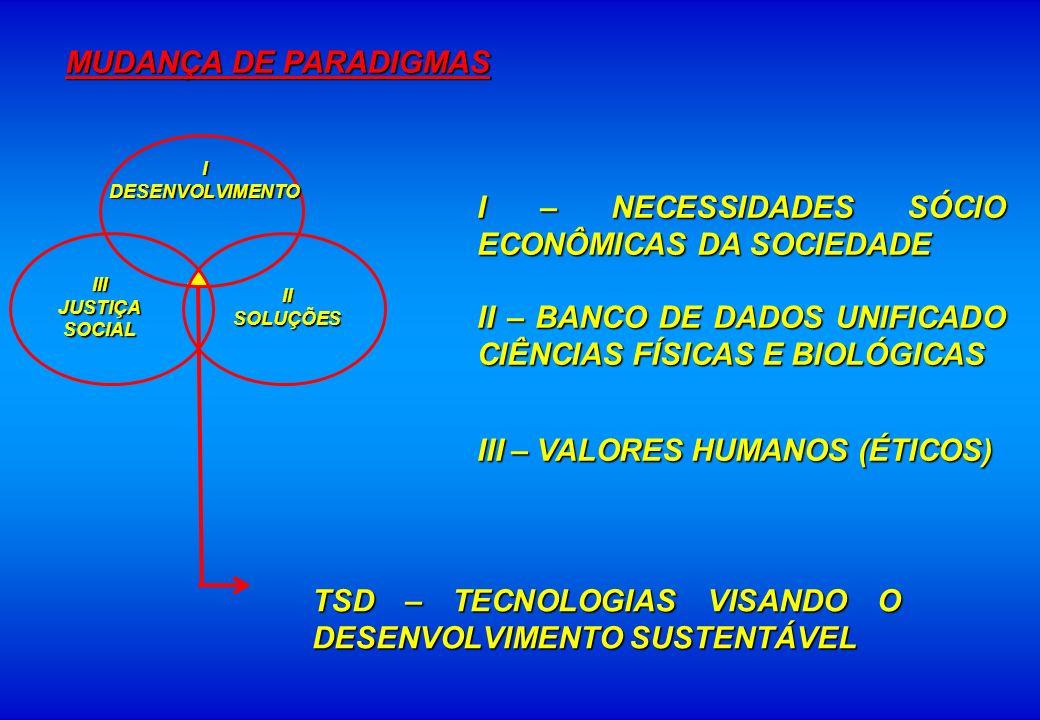 MUDANÇA DE PARADIGMAS TSD – TECNOLOGIAS VISANDO O DESENVOLVIMENTO SUSTENTÁVEL IDESENVOLVIMENTO IISOLUÇÕESIIIJUSTIÇASOCIAL I – NECESSIDADES SÓCIO ECONÔ