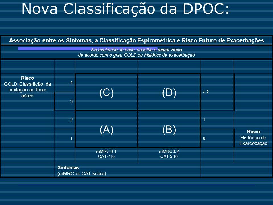 Nova Classificação da DPOC: Associação entre os Sintomas, a Classificação Espirométrica e Risco Futuro de Exacerbações Na avaliação de risco, escolha