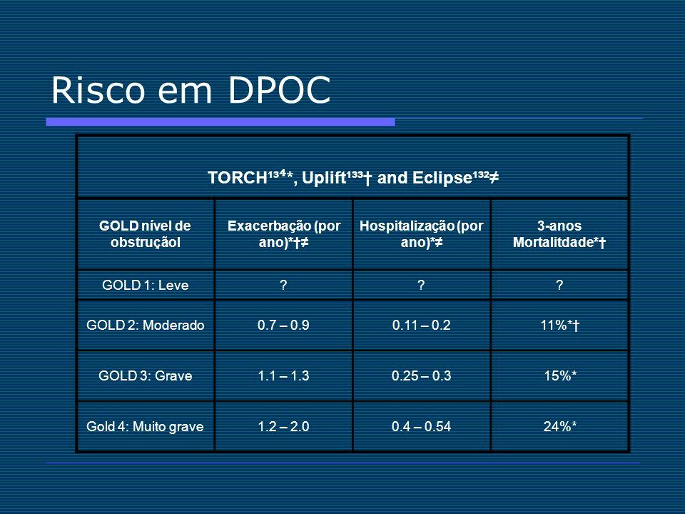 Risco em DPOC TORCH¹³ *, Uplift¹³³ and Eclipse¹³² GOLD nível de obstruçãol Exacerbação (por ano)* Hospitalização (por ano)* 3-anos Mortalitdade* GOLD