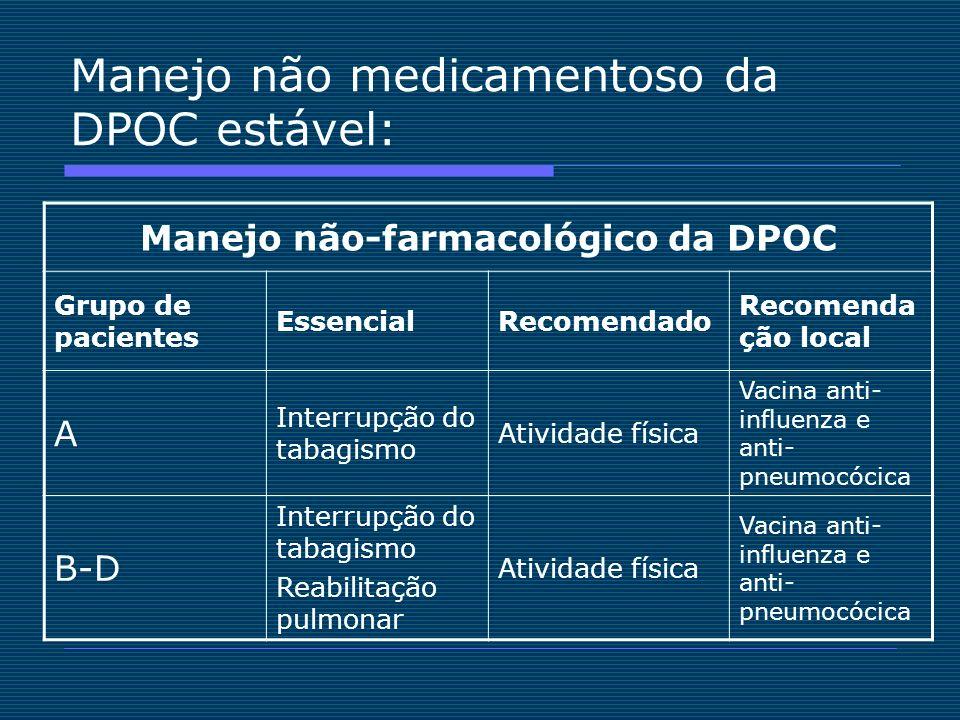 Manejo não medicamentoso da DPOC estável: Manejo não-farmacológico da DPOC Grupo de pacientes EssencialRecomendado Recomenda ção local A Interrupção d