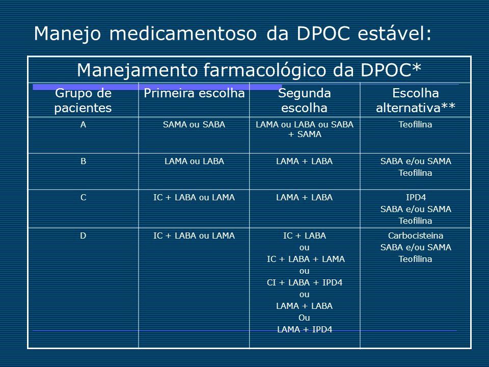 Manejo medicamentoso da DPOC estável: Manejamento farmacológico da DPOC* Grupo de pacientes Primeira escolhaSegunda escolha Escolha alternativa** ASAM