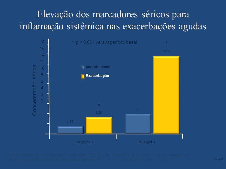 * p < 0,001 versus período basal * Concentração sérica * PCR (g/dL) período basal Exacerbação 18 16 14 12 10 8 6 4 2 0 IL-6 (pg/mL) 1.55 3.25 4 15.6 E