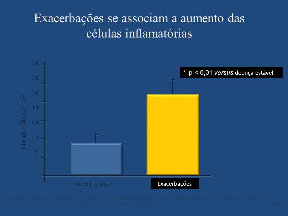 Doença estável Exacerbações * p < 0,01 versus doença estável Neutrófilos/mm 2 300 250 200 150 100 50 0 Exacerbações se associam a aumento das células