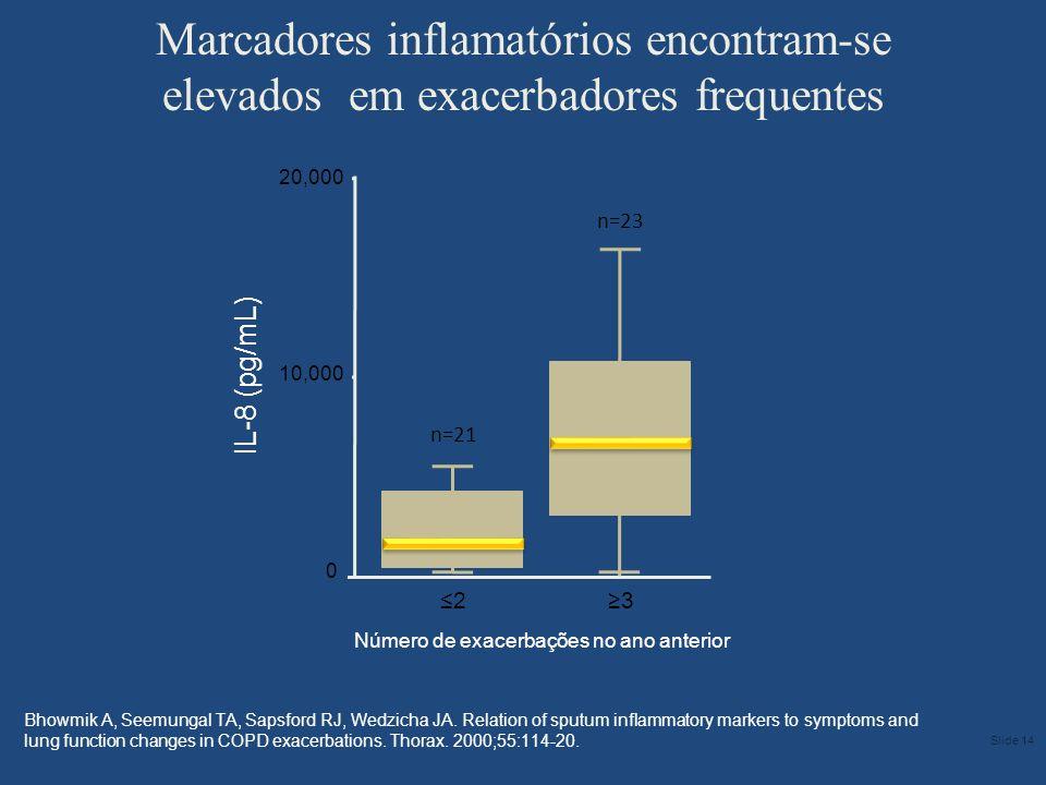 Número de exacerbações no ano anterior 20,000 10,000 0 IL-8 (pg/mL) n=21 2 n=23 3 Marcadores inflamatórios encontram-se elevados em exacerbadores freq