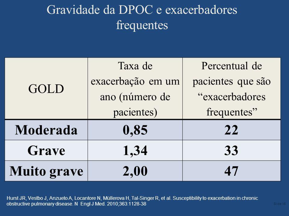 GOLD Taxa de exacerbação em um ano (número de pacientes) Percentual de pacientes que sãoexacerbadores frequentes Moderada0,8522 Grave1,3433 Muito grav
