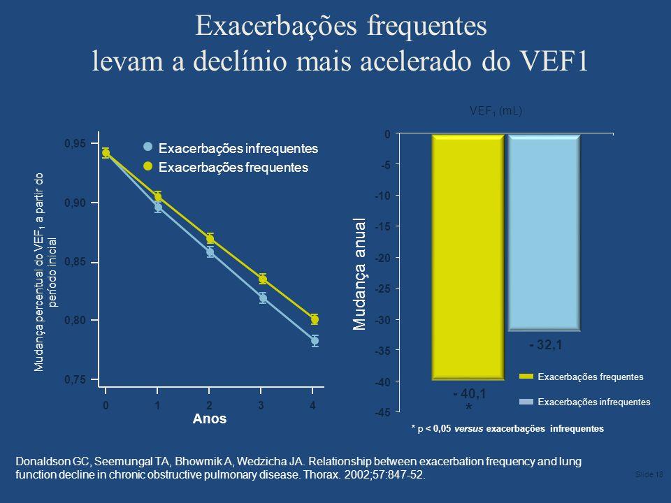 - 40,1 - 32,1 -45 -40 -35 -30 -25 -20 -15 -10 -5 0 Exacerbações frequentes Exacerbações infrequentes Anos 0,90 0,75 0 0,95 0,85 Mudança percentual do