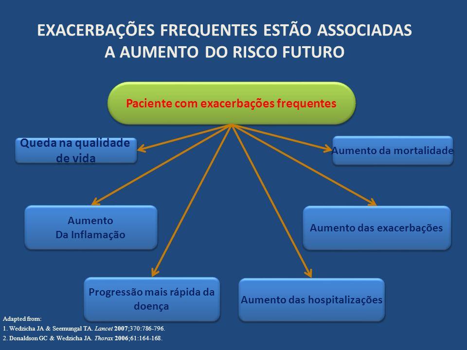 EXACERBAÇÕES FREQUENTES ESTÃO ASSOCIADAS A AUMENTO DO RISCO FUTURO Adapted from: 1. Wedzicha JA & Seemungal TA. Lancet 2007;370:786-796. 2. Donaldson