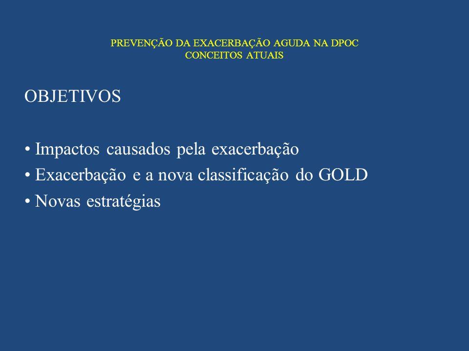PREVENÇÃO DA EXACERBAÇÃO AGUDA NA DPOC CONCEITOS ATUAIS OBJETIVOS Impactos causados pela exacerbação Exacerbação e a nova classificação do GOLD Novas