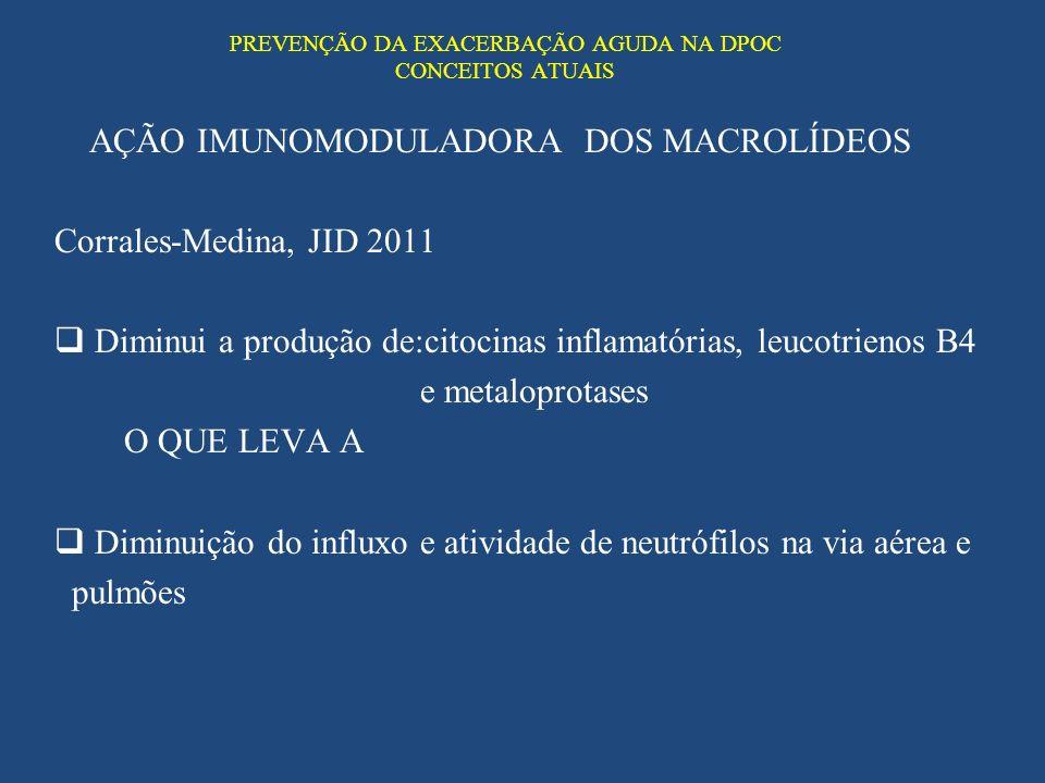 PREVENÇÃO DA EXACERBAÇÃO AGUDA NA DPOC CONCEITOS ATUAIS AÇÃO IMUNOMODULADORA DOS MACROLÍDEOS Corrales-Medina, JID 2011 Diminui a produção de:citocinas
